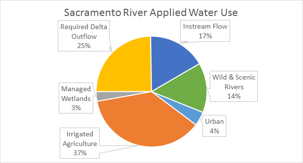 an analysis of the use of the california water Chemistry of sea water modern methods of analysis as shown in the last columns of the table instancesit is preferableto use a third method.